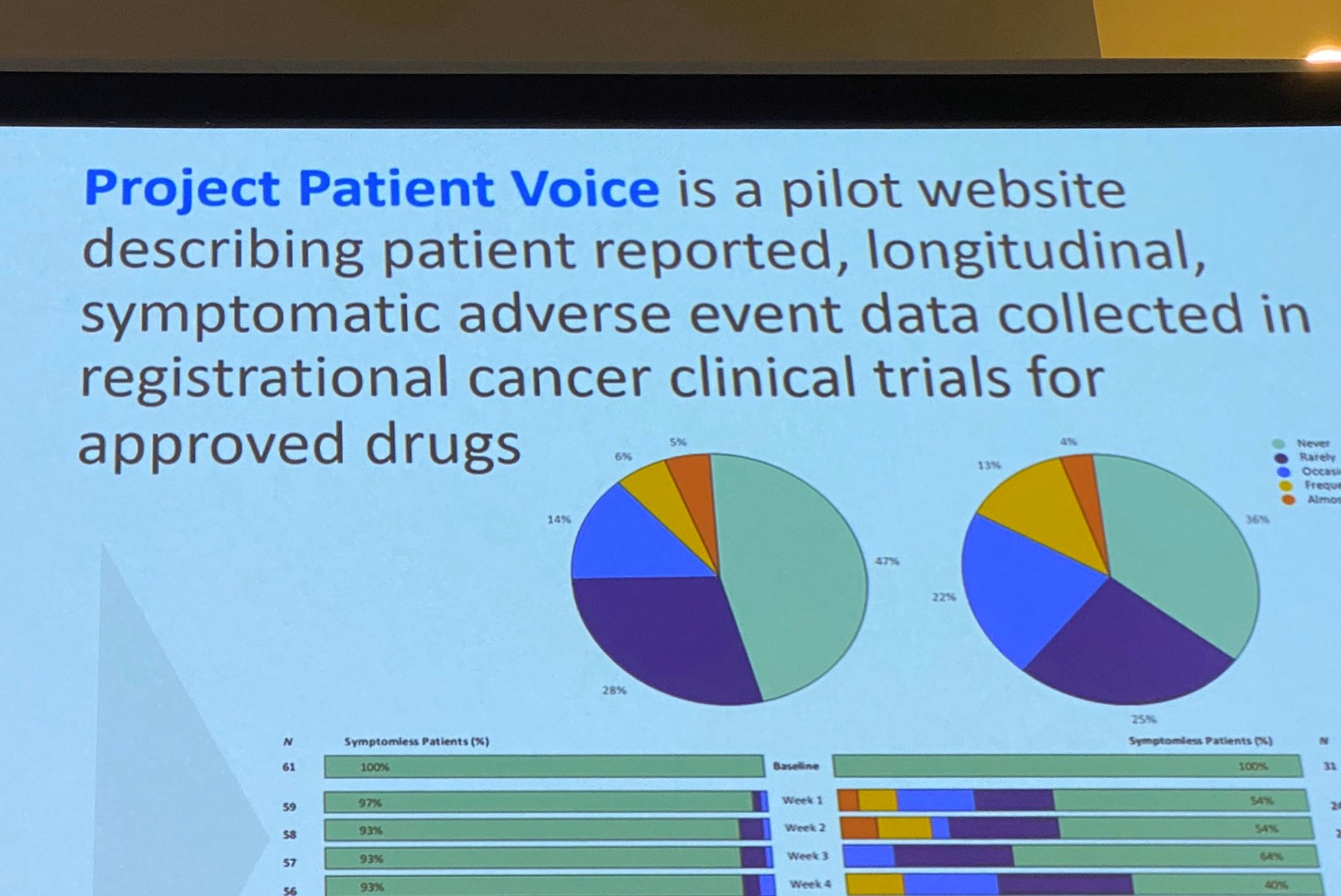 OCE Project Patient Voice: Project Patient Voice is an initiative by the OCE that records patient reports of adverse effects during clinical trials for cancer.